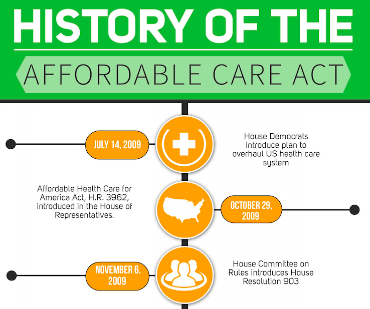 Infographic: The History of the Affordable Care Act